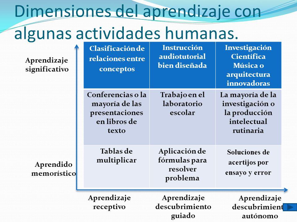 Dimensiones del aprendizaje con algunas actividades humanas. Aprendizaje descubrimiento autónomo Clasificación de relaciones entre conceptos Instrucci