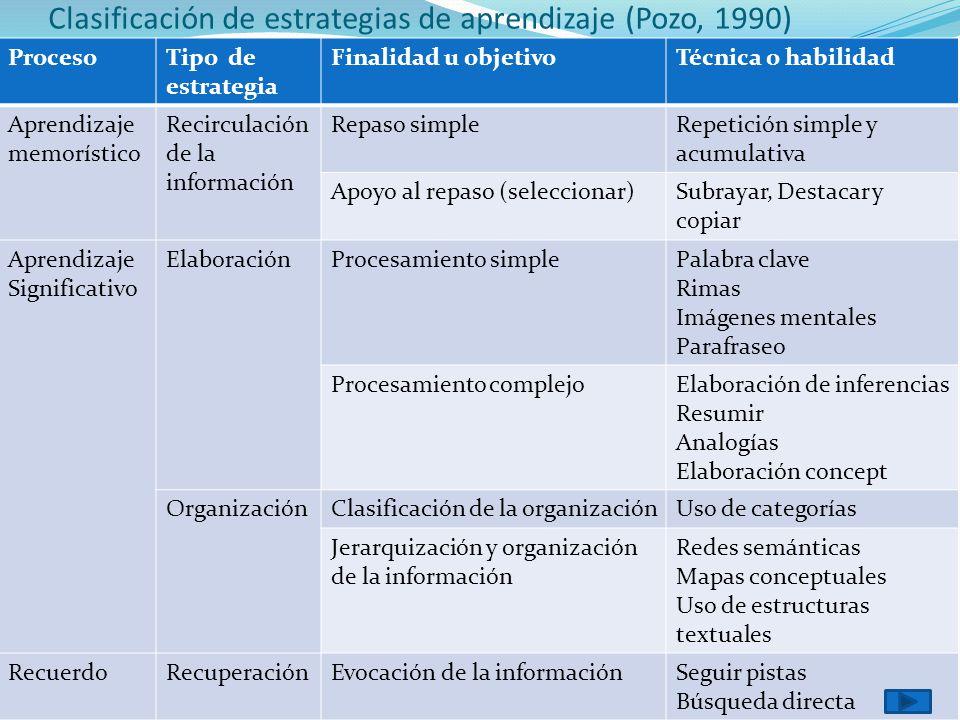 Clasificación de estrategias de aprendizaje (Pozo, 1990) ProcesoTipo de estrategia Finalidad u objetivoTécnica o habilidad Aprendizaje memorístico Rec