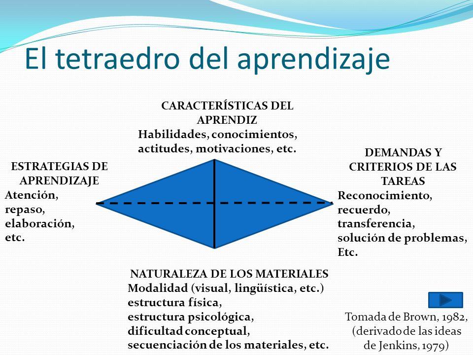 El tetraedro del aprendizaje CARACTERÍSTICAS DEL APRENDIZ Habilidades, conocimientos, actitudes, motivaciones, etc. ESTRATEGIAS DE APRENDIZAJE Atenció