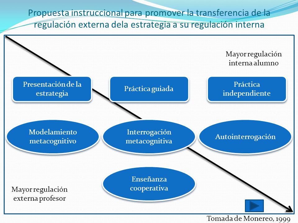 Propuesta instruccional para promover la transferencia de la regulación externa dela estrategia a su regulación interna Presentación de la estrategia