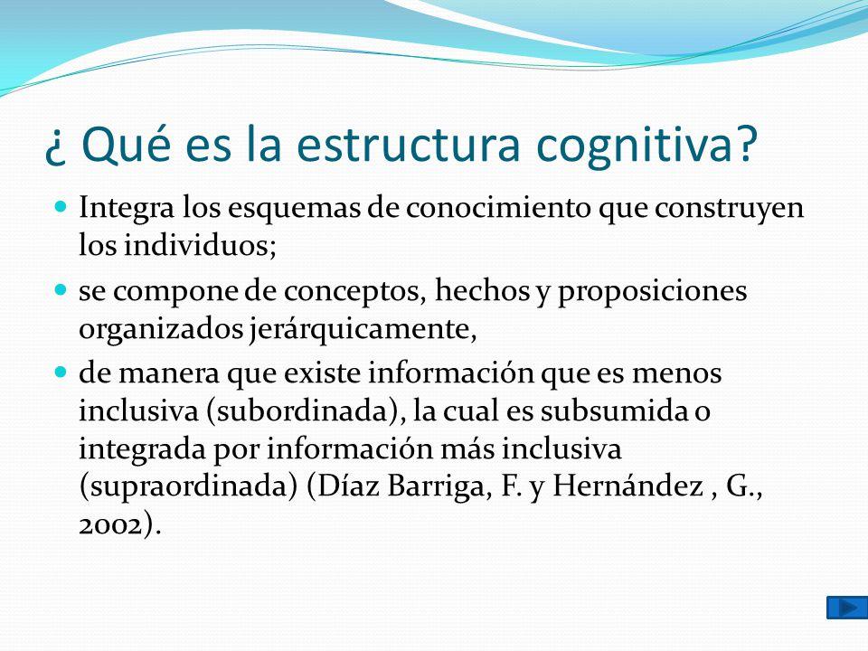 ¿ Qué es la estructura cognitiva? Integra los esquemas de conocimiento que construyen los individuos; se compone de conceptos, hechos y proposiciones