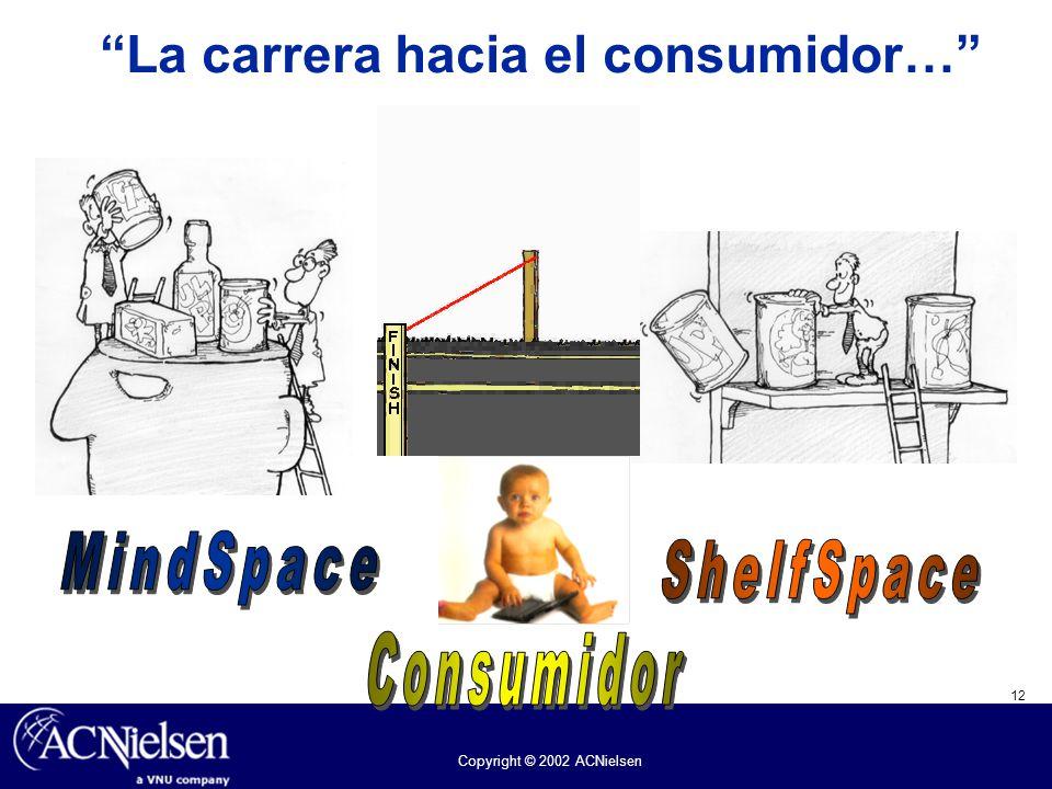 12 Copyright © 2002 ACNielsen La carrera hacia el consumidor…
