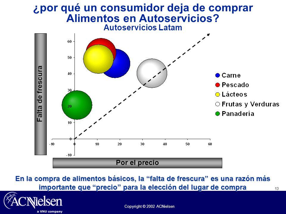 13 Copyright © 2002 ACNielsen ¿por qué un consumidor deja de comprar Alimentos en Autoservicios? Autoservicios Latam Falta de frescura Por el precio E