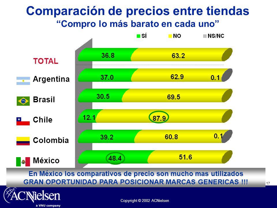 17 Copyright © 2002 ACNielsen Comparación de precios entre tiendas Compro lo más barato en cada uno TOTAL Argentina Brasil Chile Colombia México En Mé