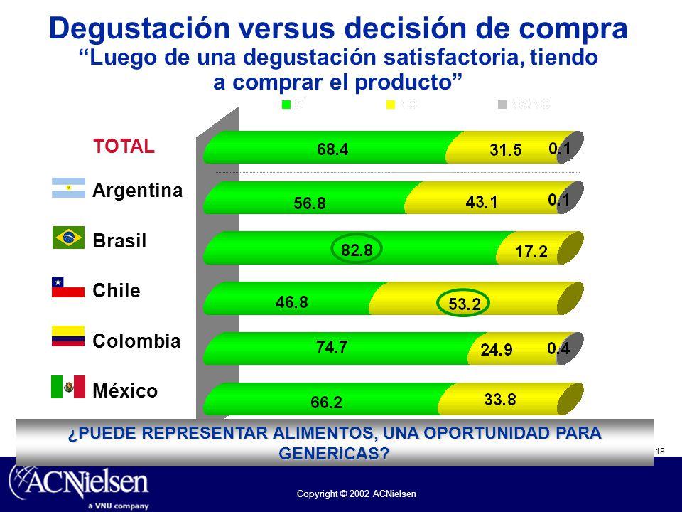 18 Copyright © 2002 ACNielsen Degustación versus decisión de compra Luego de una degustación satisfactoria, tiendo a comprar el producto TOTAL Argenti