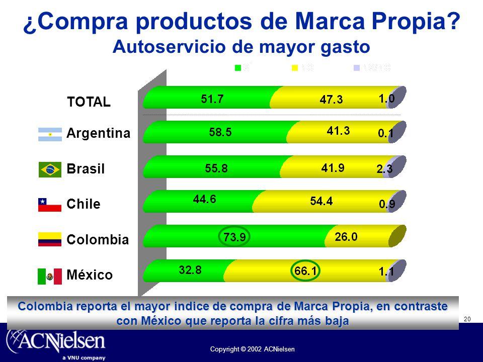 20 Copyright © 2002 ACNielsen ¿Compra productos de Marca Propia? Autoservicio de mayor gasto TOTAL Argentina Brasil Chile Colombia México Colombia rep