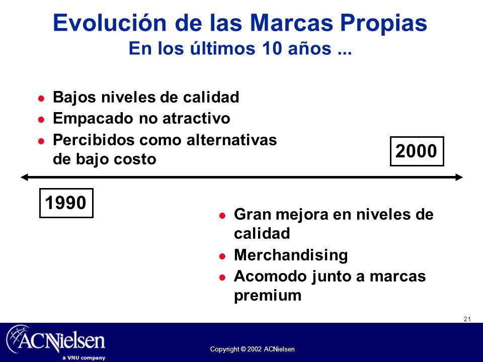 21 Copyright © 2002 ACNielsen Evolución de las Marcas Propias En los últimos 10 años... Bajos niveles de calidad Empacado no atractivo Percibidos como