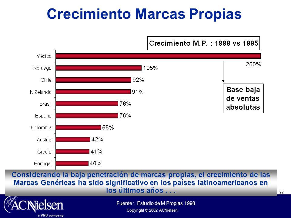 22 Copyright © 2002 ACNielsen Considerando la baja penetración de marcas propias, el crecimiento de las Marcas Genéricas ha sido significativo en los