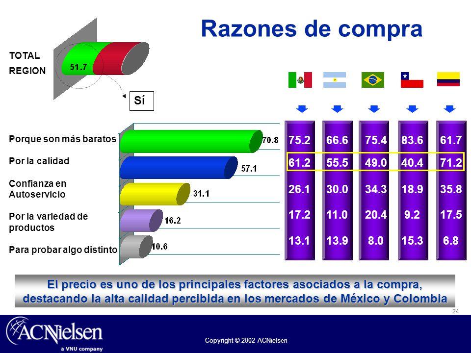 24 Copyright © 2002 ACNielsen Razones de compra TOTAL REGION Porque son más baratos Por la calidad Confianza en Autoservicio Por la variedad de produc