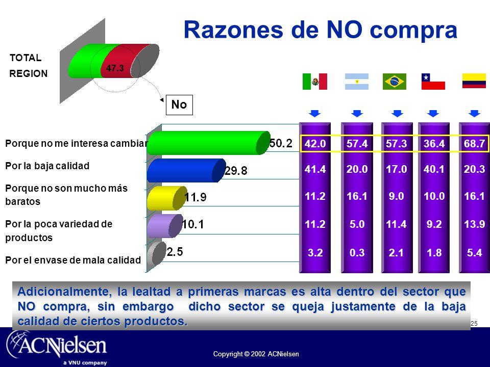 25 Copyright © 2002 ACNielsen México 42.0 41.4 11.2 3.2 Razones de NO compra Porque no me interesa cambiar Por la baja calidad Porque no son mucho más