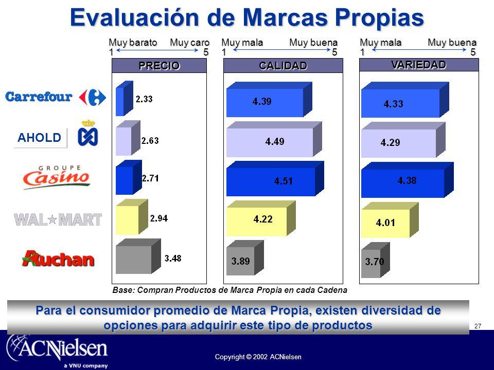 27 Copyright © 2002 ACNielsen Evaluación de Marcas Propias Base: Compran Productos de Marca Propia en cada Cadena Muy barato Muy caro 1 5 PRECIO Muy m