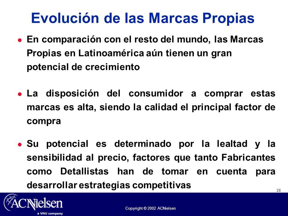 28 Copyright © 2002 ACNielsen En comparación con el resto del mundo, las Marcas Propias en Latinoamérica aún tienen un gran potencial de crecimiento L