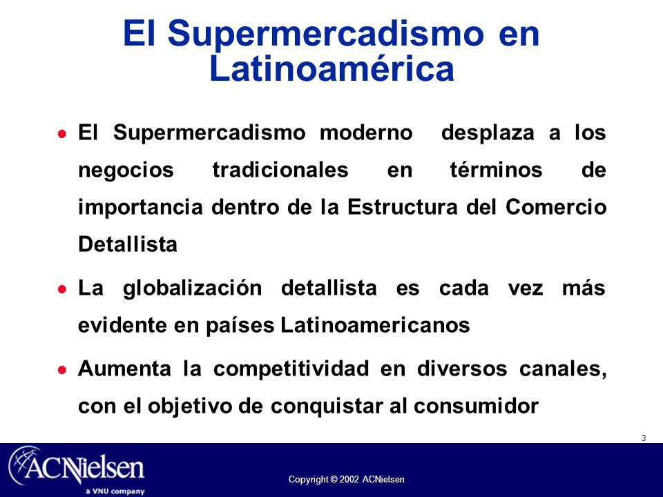 3 Copyright © 2002 ACNielsen El Supermercadismo en Latinoamérica El Supermercadismo moderno desplaza a los negocios tradicionales en términos de impor