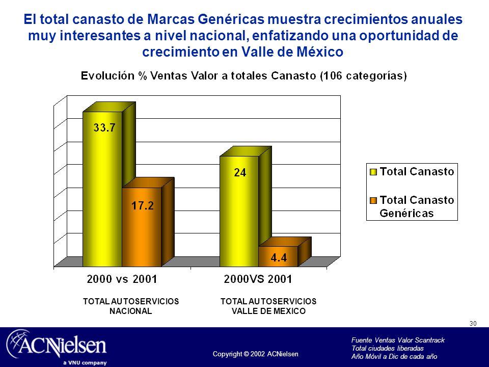 30 Copyright © 2002 ACNielsen El total canasto de Marcas Genéricas muestra crecimientos anuales muy interesantes a nivel nacional, enfatizando una opo