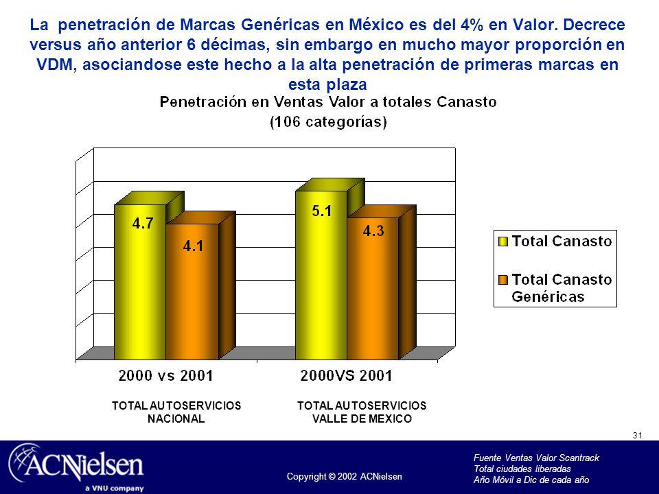 31 Copyright © 2002 ACNielsen La penetración de Marcas Genéricas en México es del 4% en Valor. Decrece versus año anterior 6 décimas, sin embargo en m