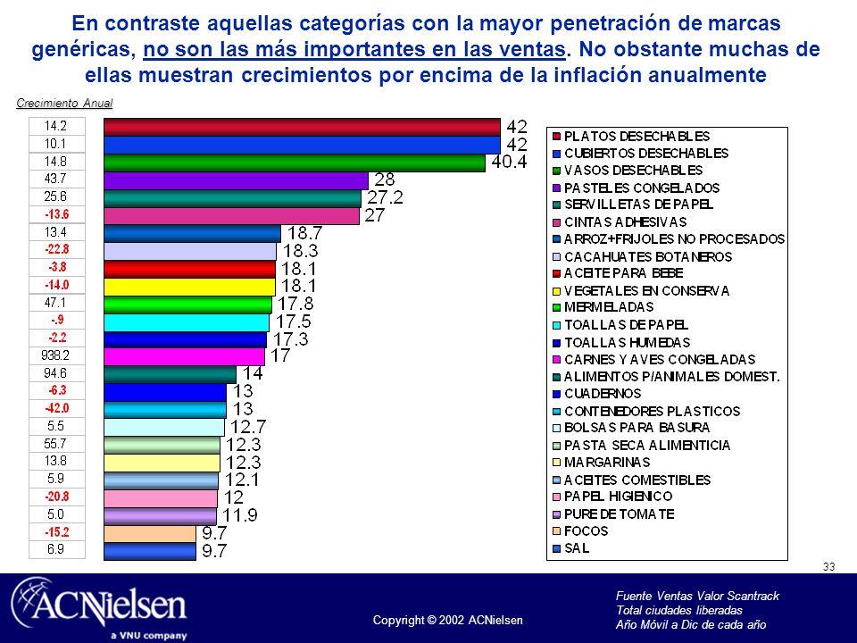 33 Copyright © 2002 ACNielsen En contraste aquellas categorías con la mayor penetración de marcas genéricas, no son las más importantes en las ventas.
