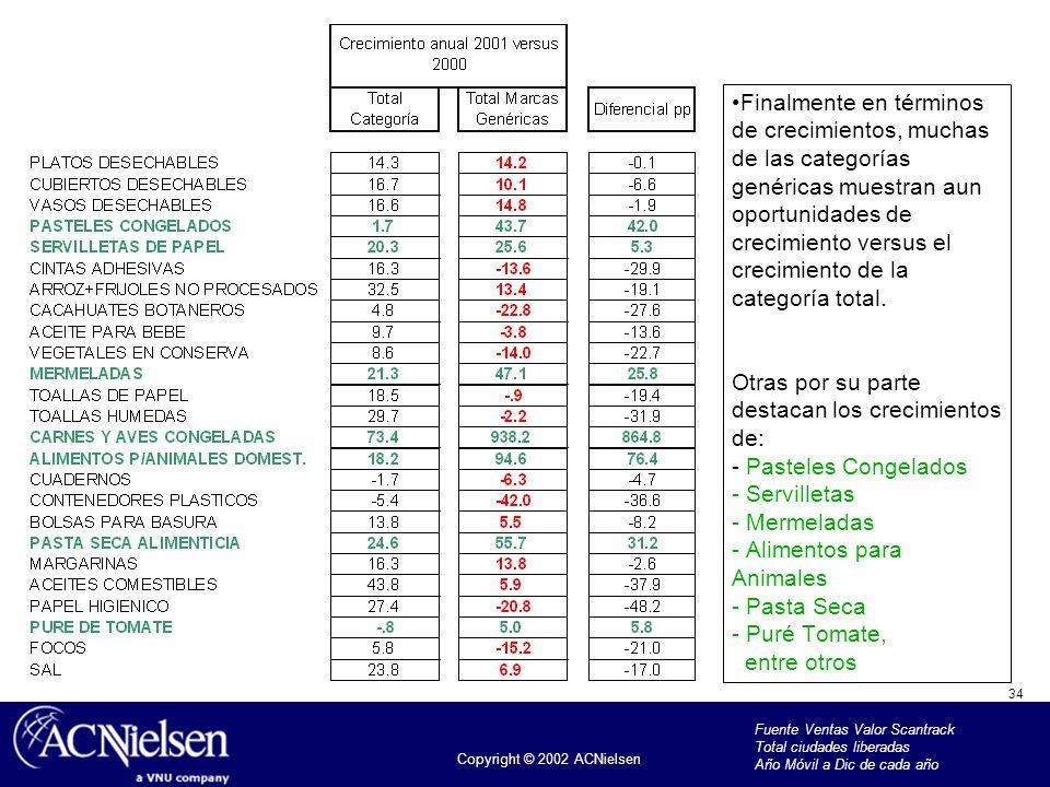 34 Copyright © 2002 ACNielsen Finalmente en términos de crecimientos, muchas de las categorías genéricas muestran aun oportunidades de crecimiento ver
