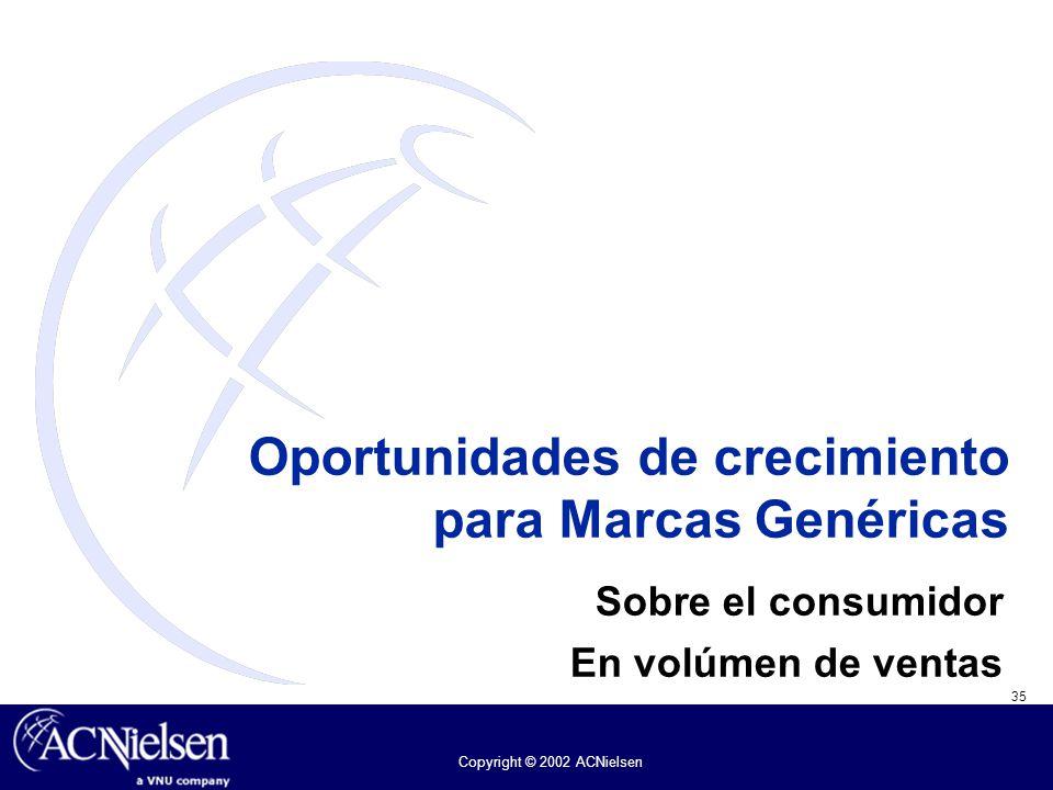 35 Copyright © 2002 ACNielsen Oportunidades de crecimiento para Marcas Genéricas Sobre el consumidor En volúmen de ventas