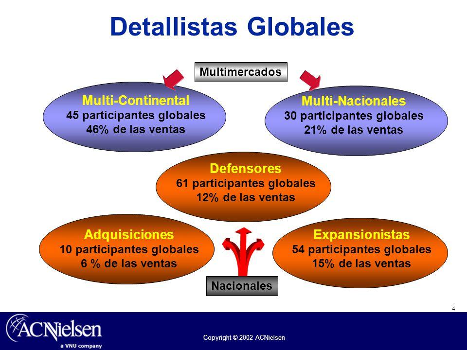 4 Copyright © 2002 ACNielsen Multi-Continental 45 participantes globales 46% de las ventas Multi-Nacionales 30 participantes globales 21% de las venta