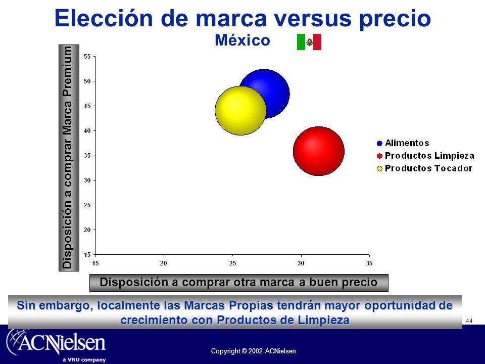 44 Copyright © 2002 ACNielsen Elección de marca versus precio México Sin embargo, localmente las Marcas Propias tendrán mayor oportunidad de crecimien