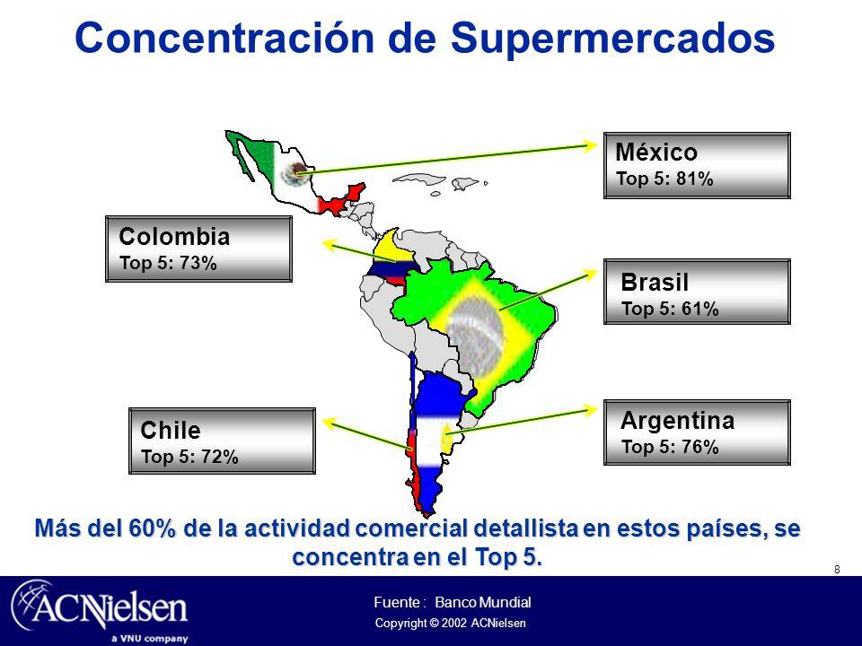 8 Copyright © 2002 ACNielsen Concentración de Supermercados Más del 60% de la actividad comercial detallista en estos países, se concentra en el Top 5