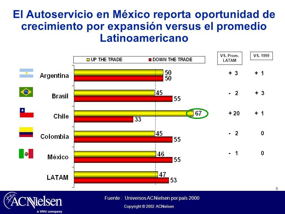 9 Copyright © 2002 ACNielsen VS. Prom. LATAM VS. 1999 El Autoservicio en México reporta oportunidad de crecimiento por expansión versus el promedio La