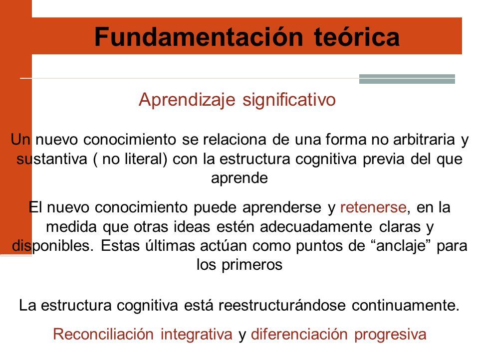 Fundamentación teórica Aprendizaje significativo Un nuevo conocimiento se relaciona de una forma no arbitraria y sustantiva ( no literal) con la estructura cognitiva previa del que aprende El nuevo conocimiento puede aprenderse y retenerse, en la medida que otras ideas estén adecuadamente claras y disponibles.