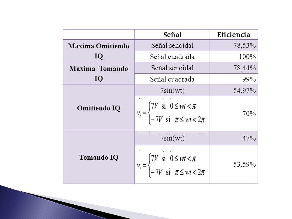 SeñalEficiencia Maxima Omitiendo IQ Señal senoidal78,53% Señal cuadrada100% Maxima Tomando IQ Señal senoidal78,44% Señal cuadrada99% Omitiendo IQ 7sin(wt)54.97% 70% Tomando IQ 7sin(wt)47% 53.59%