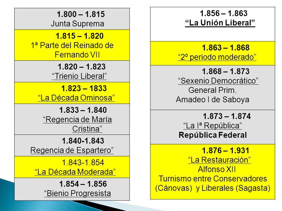 1.800 – 1.815 Junta Suprema 1.815 – 1.820 1ª Parte del Reinado de Fernando VII 1.820 – 1.823 Trienio Liberal 1.823 – 1833 La Década Ominosa 1.833 – 1.