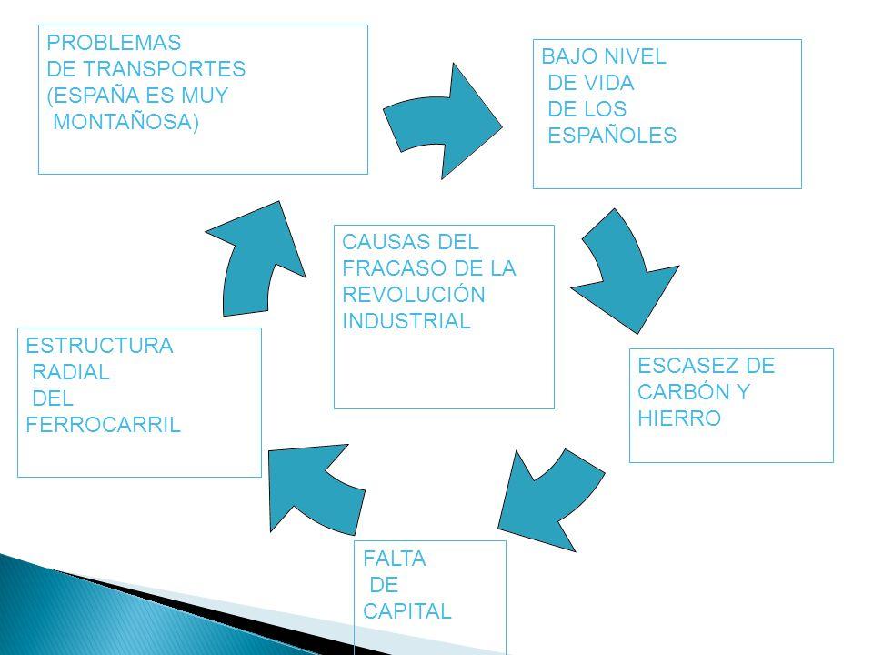BAJO NIVEL DE VIDA DE LOS ESPAÑOLES FALTA DE CAPITAL PROBLEMAS DE TRANSPORTES (ESPAÑA ES MUY MONTAÑOSA) ESTRUCTURA RADIAL DEL FERROCARRIL ESCASEZ DE C