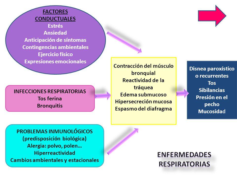 FACTORES CONDUCTUALES Estrés Ansiedad Anticipación de síntomas Contingencias ambientales Ejercicio físico Expresiones emocionales INFECCIONES RESPIRAT