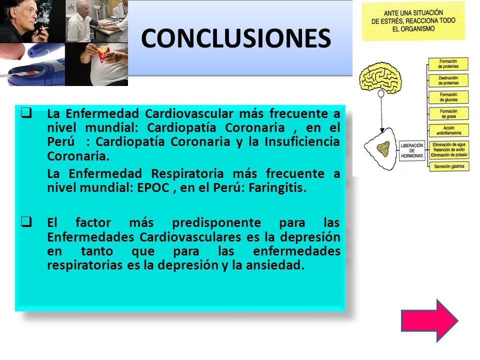 CONCLUSIONES La Enfermedad Cardiovascular más frecuente a nivel mundial: Cardiopatía Coronaria, en el Perú : Cardiopatía Coronaria y la Insuficiencia
