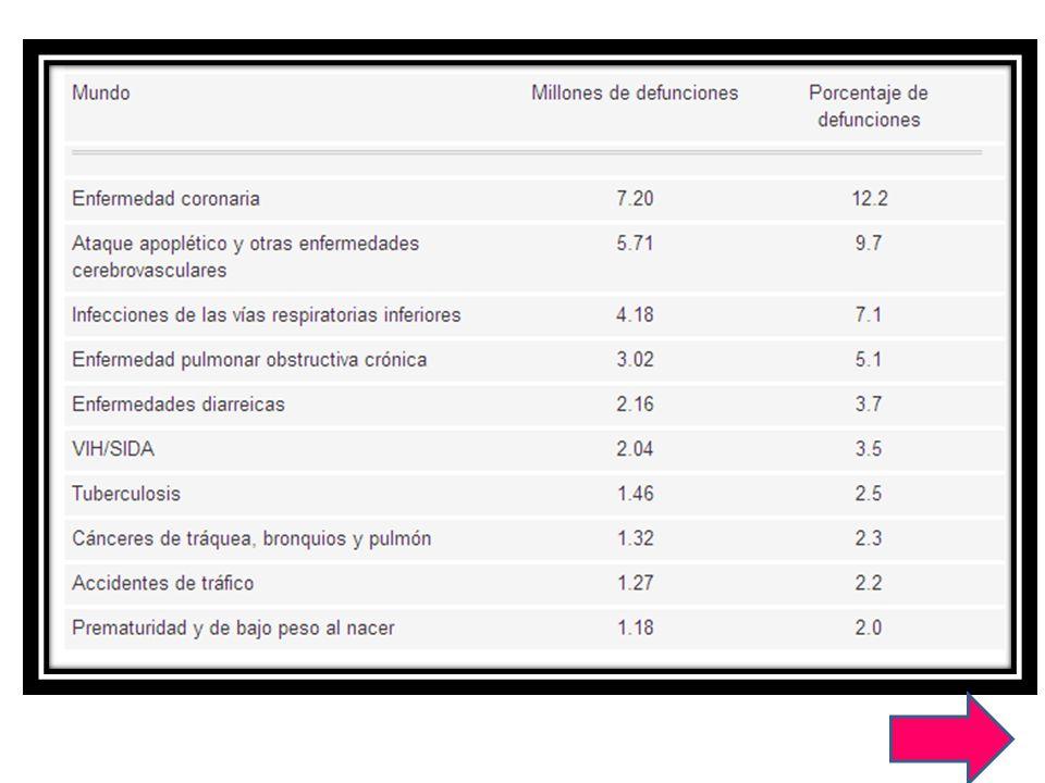 Contexto clínico social Enfermedades cardiovasculares Enfermedades respiratorias Relación medico – paciente Factores de riesgos 1.-inherentes 2.-tradicionales 3.- factores psicosociales 1.-inherentes 2.-tradicionales 3.- factores psicosociales Estrés psicosocial Ansiedad Depresión Patrones de conducta