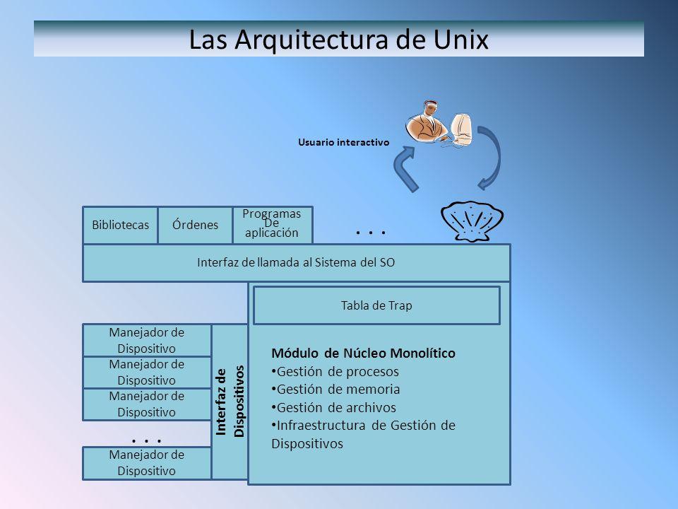 Las Arquitectura de Unix BibliotecasÓrdenes Programas De aplicación Interfaz de llamada al Sistema del SO Tabla de Trap Interfaz de Dispositivos Manej