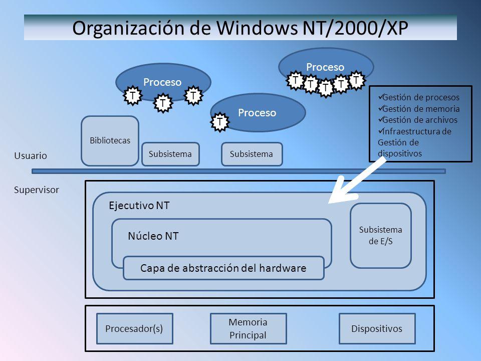 Organización de Windows NT/2000/XP Bibliotecas Capa de abstracción del hardware Núcleo NT Ejecutivo NT Subsistema Subsistema de E/S Proceso T T T TT T