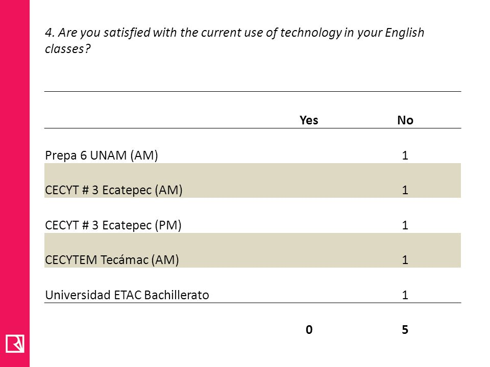 4.Are you satisfied with the current use of technology in your English classes.