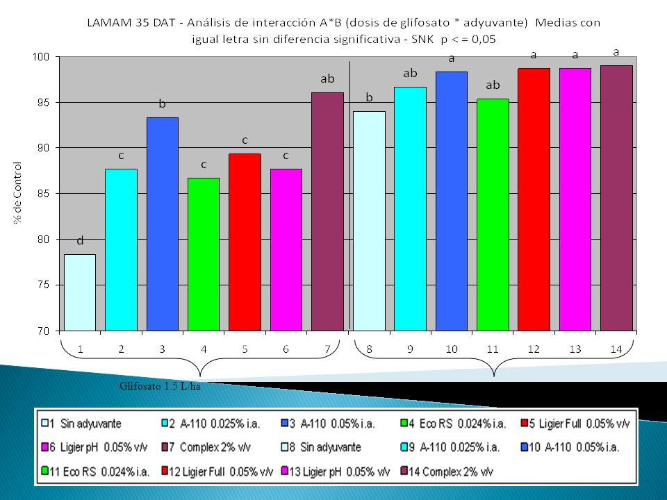 Glifosato 1.5 L/haGlifosato 2.0 L/ha