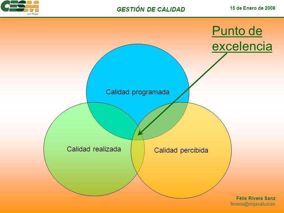 GESTIÓN DE CALIDAD 15 de Enero de 2008 Félix Rivera Sanz frivera@riojasalud.es Calidad programada Calidad realizada Calidad percibida Punto de excelen