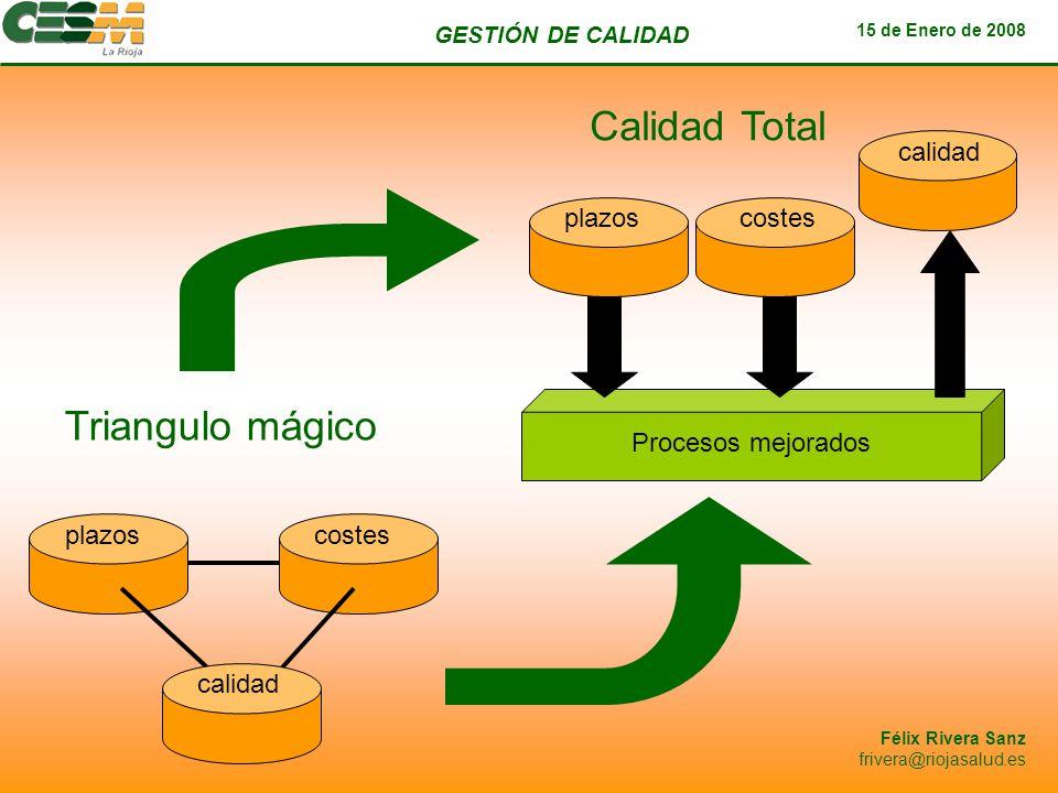 GESTIÓN DE CALIDAD 15 de Enero de 2008 Félix Rivera Sanz frivera@riojasalud.es plazoscostes Calidad Total Procesos mejorados calidad plazoscostes cali