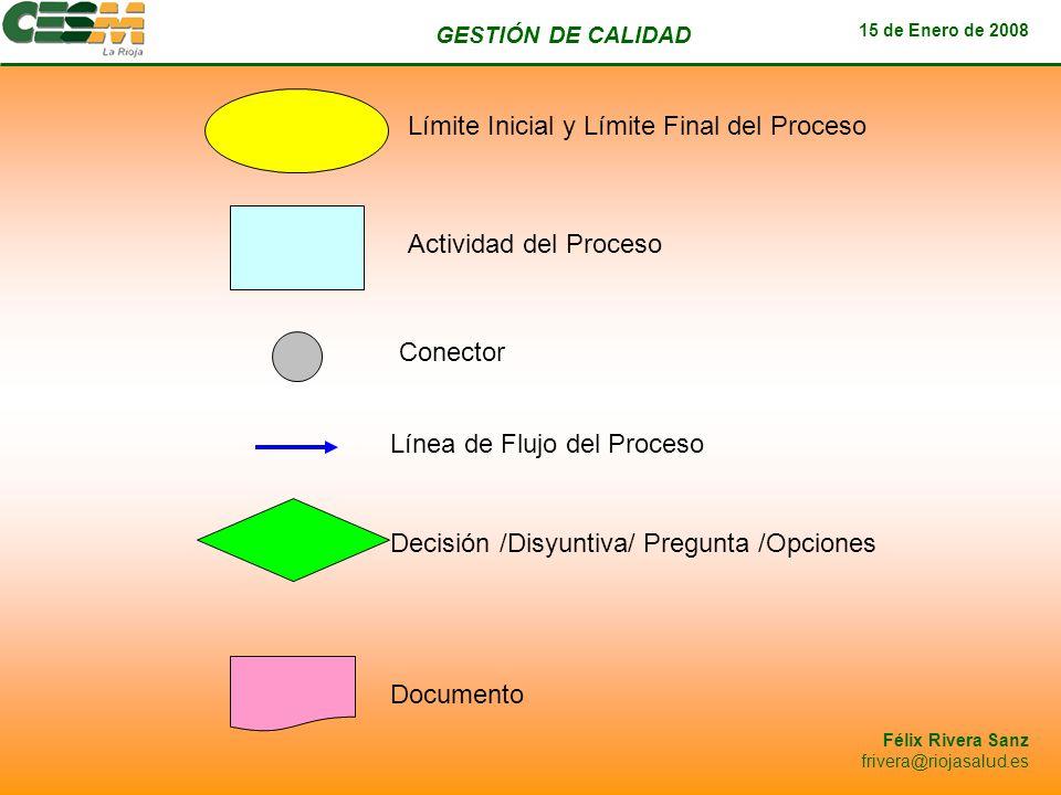 GESTIÓN DE CALIDAD 15 de Enero de 2008 Félix Rivera Sanz frivera@riojasalud.es Límite Inicial y Límite Final del Proceso Actividad del Proceso Conecto