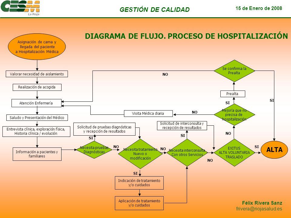GESTIÓN DE CALIDAD 15 de Enero de 2008 Félix Rivera Sanz frivera@riojasalud.es Asignación de cama y llegada del paciente a Hospitalización Médica Valo