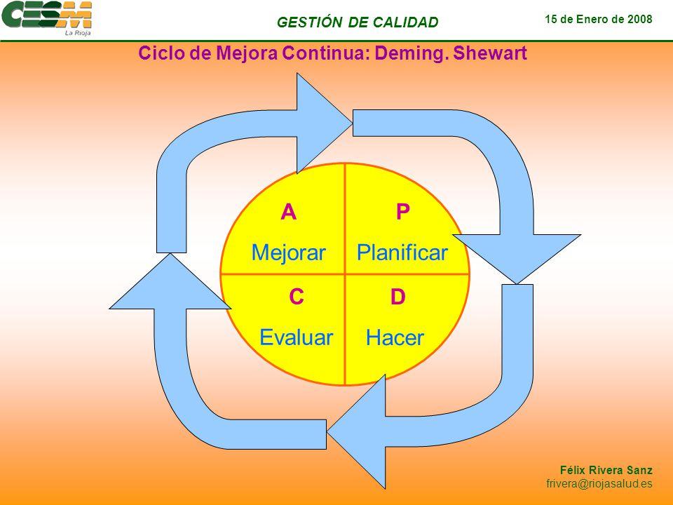GESTIÓN DE CALIDAD 15 de Enero de 2008 Félix Rivera Sanz frivera@riojasalud.es P Planificar D Hacer C Evaluar A Mejorar Ciclo de Mejora Continua: Demi
