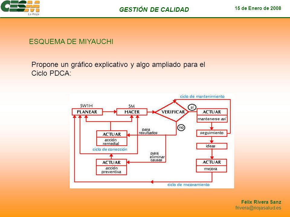 GESTIÓN DE CALIDAD 15 de Enero de 2008 Félix Rivera Sanz frivera@riojasalud.es ESQUEMA DE MIYAUCHI Propone un gráfico explicativo y algo ampliado para
