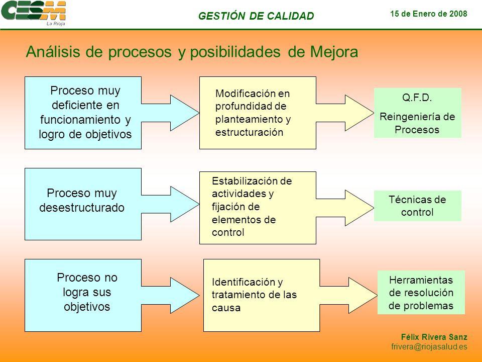 GESTIÓN DE CALIDAD 15 de Enero de 2008 Félix Rivera Sanz frivera@riojasalud.es Análisis de procesos y posibilidades de Mejora Proceso muy deficiente e