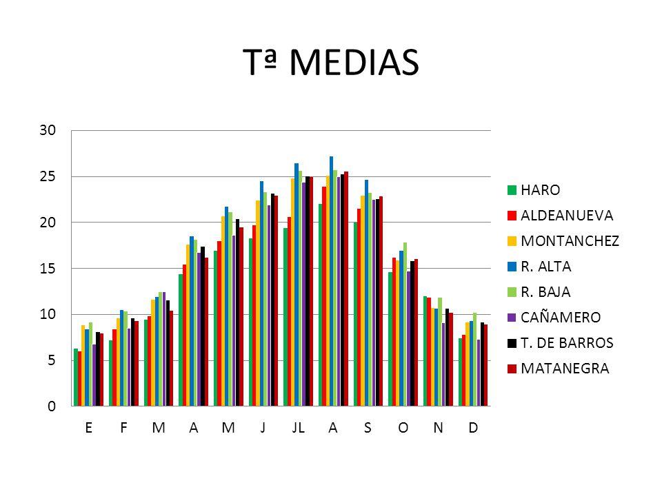 Tª MEDIAS