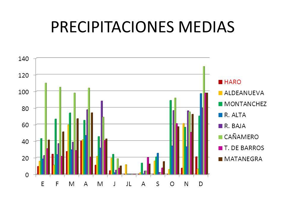 PRECIPITACIONES MEDIAS