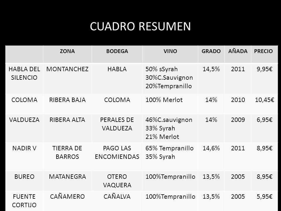 CUADRO RESUMEN ZONABODEGAVINOGRADOAÑADAPRECIO HABLA DEL SILENCIO MONTANCHEZHABLA50% sSyrah 30%C.Sauvignon 20%Tempranillo 14,5%20119,95 COLOMARIBERA BA