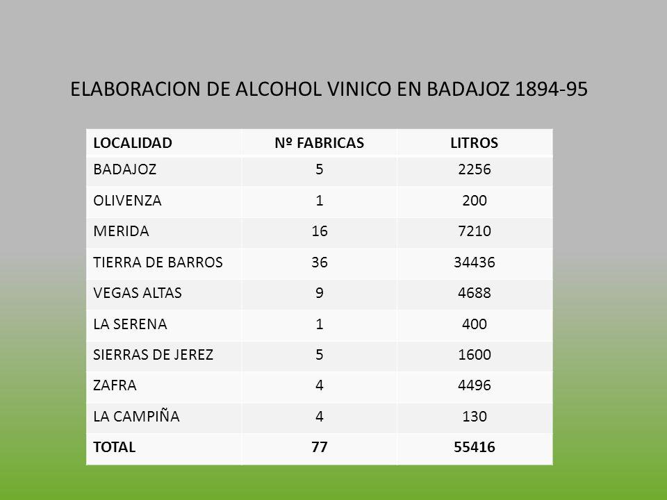 ELABORACION DE ALCOHOL VINICO EN BADAJOZ 1894-95 LOCALIDADNº FABRICASLITROS BADAJOZ52256 OLIVENZA1200 MERIDA167210 TIERRA DE BARROS3634436 VEGAS ALTAS