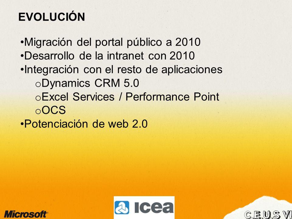 Migración del portal público a 2010 Desarrollo de la intranet con 2010 Integración con el resto de aplicaciones o Dynamics CRM 5.0 o Excel Services / Performance Point o OCS Potenciación de web 2.0 EVOLUCIÓN