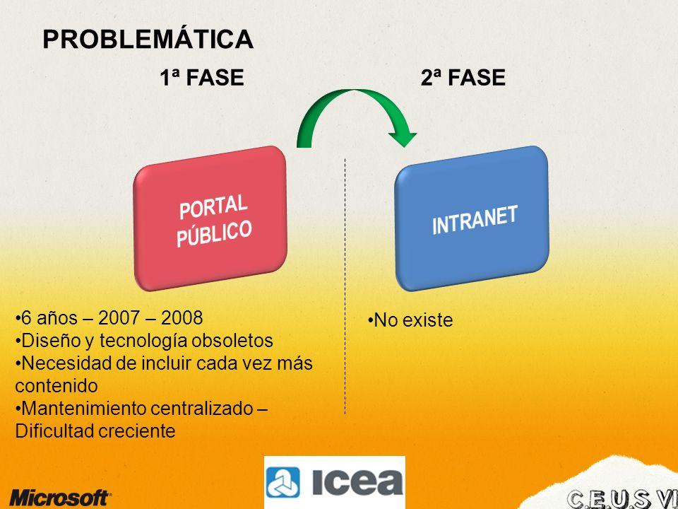 1ª FASE2ª FASE 6 años – 2007 – 2008 Diseño y tecnología obsoletos Necesidad de incluir cada vez más contenido Mantenimiento centralizado – Dificultad creciente No existe PROBLEMÁTICA